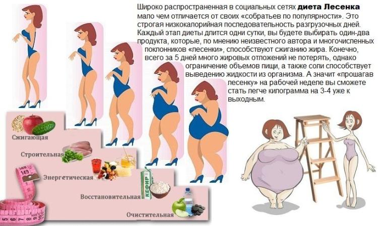Суть и принципы пятидневной диеты Лесенка