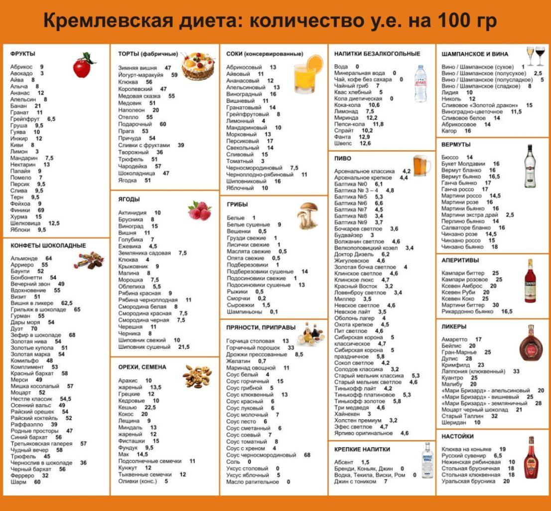Таблица баллов для кремлевской диеты 1