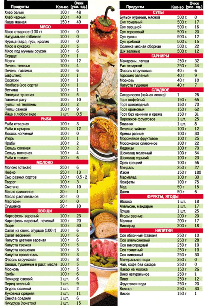 Таблица баллов для кремлевской диеты 2