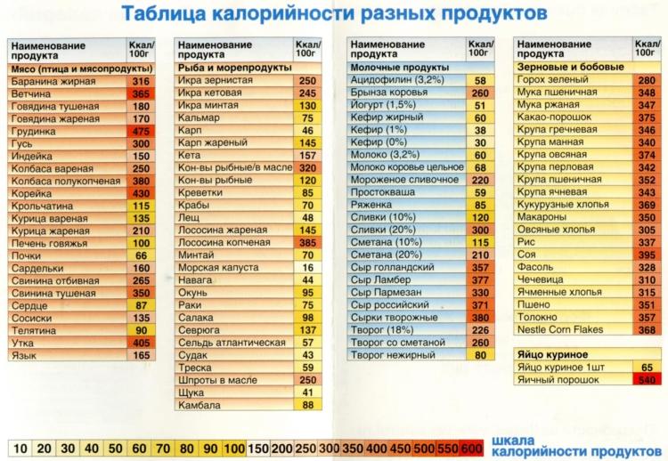 Примерная таблица калорийности продуктов